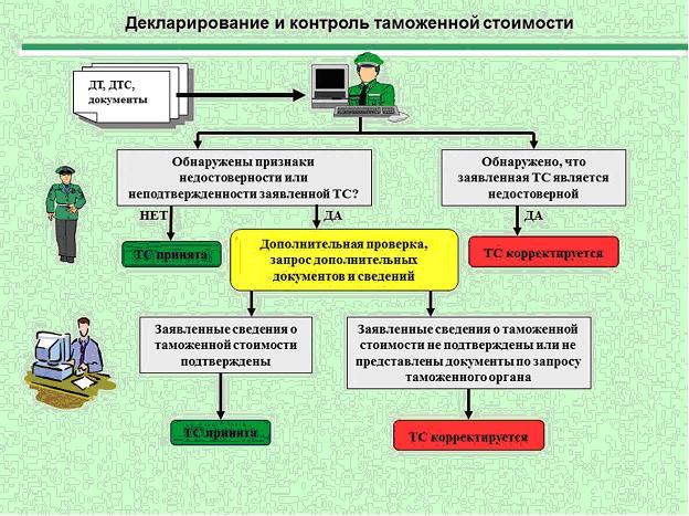 это свободный статья тамженгое право переиезение энергоносителей Сорокин: